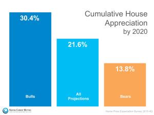 HPES-Cumulative-Appreciation-by-20201