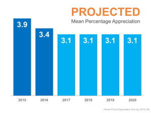 HPES-Projected-Mean-Appreciation
