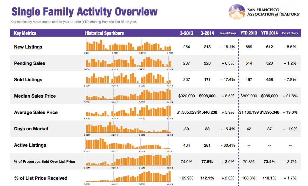 San Francisco Market Focus – March 2014